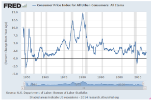 111314deflation
