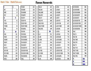 roman_numerals_complete-44-576x450